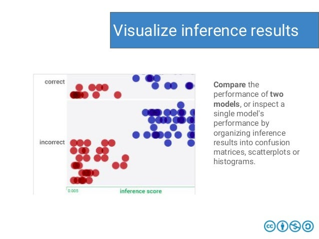 Visualize inference results Compare the performance of two models, or inspect a single model's performance by organizing i...