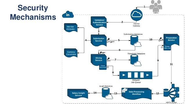 Security Mechanisms • Encryption of member attributes & compensation data using different sets of keys • Separation of pro...