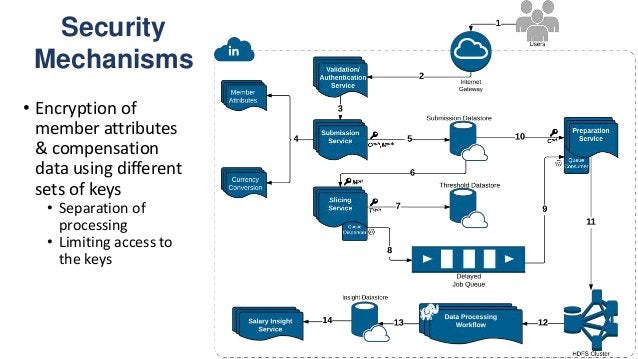 Security Mechanisms • Key rotation • No single point of failure • Infra security