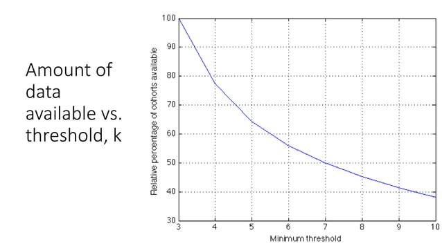 Percent of data available vs. batch size, k
