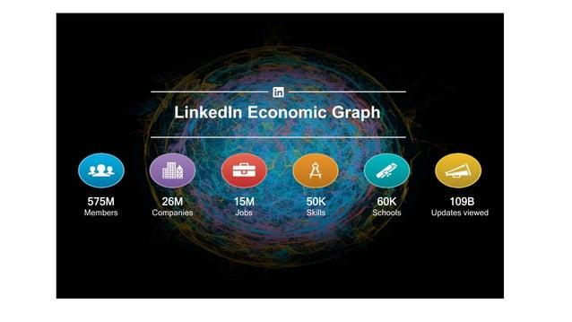 575M Members 26M Companies 15M Jobs 50K Skills 60K Schools 109B Updates viewed LinkedIn Economic Graph