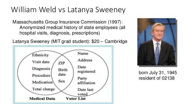 born July 31, 1945 resident of 02138 Massachusetts Group Insurance Commission (1997): Anonymized medical history of state ...