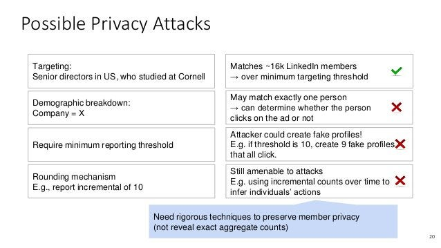 Possible Privacy Attacks 20 Targeting: Senior directors in US, who studied at Cornell Matches ~16k LinkedIn members → over...