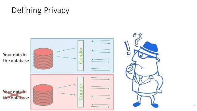 25 CuratorCurator Your data in the database Defining Privacy Your data in the database