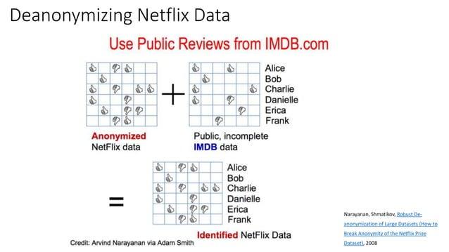 Deanonymizing Netflix Data Narayanan, Shmatikov, Robust De- anonymization of Large Datasets (How to Break Anonymity of the...