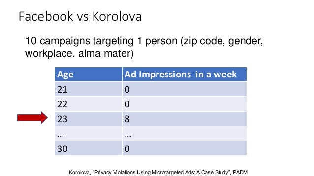 """10 campaigns targeting 1 person (zip code, gender, workplace, alma mater) Korolova, """"Privacy Violations Using Microtargete..."""