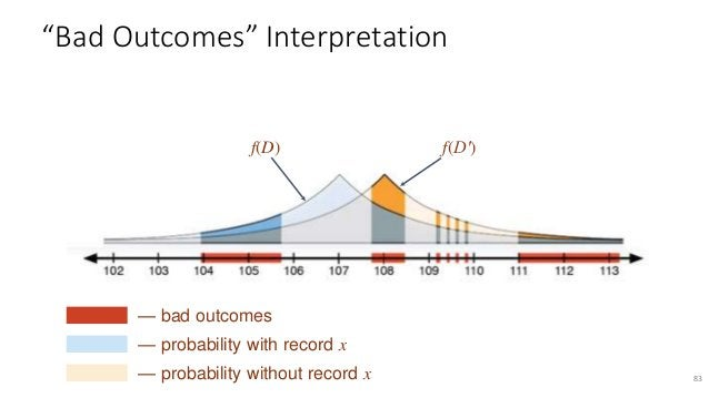 ● Prior on databases p ● Observed output O ● Does the database contain record x? 84 Bayesian Interpretation