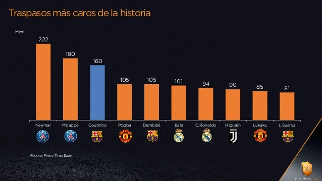 Traspasos más caros de la historia Mio€ 222 180 160 105 105 101 94 90 85 81 Neymar Mbappé Coutinho Pogba Dembélé Bale C.Ro...