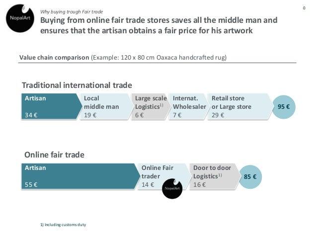 c8dea3f045f45a Fair trade value chain comparison
