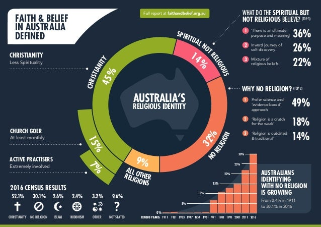ALL OTHER N O RELIGION SPIRITUAL NOT RELIGIOUS 15% 14 % RELIGIONS 7 % CHRISTIANITY45% 32% 9% FAITH & BELIEF IN AUSTRALIA D...