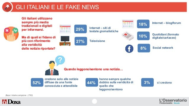 """Fake News, un italiano su 2 """"ci casca"""" Slide 2"""