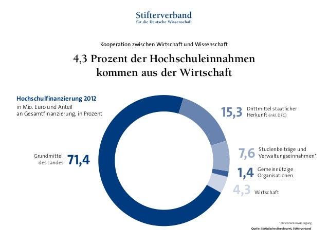 Kooperation zwischen Wirtschaft und Wissenschaft Grundmittel des Landes 71,4 15,3 Drittmittel staatlicher Herkunft (inkl. ...