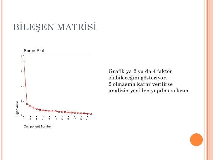 BİLEŞEN MATRİSİ Grafik ya 2 ya da 4 faktör  olabileceğini gösteriyor.  2 olmasına karar verilirse  analizin yeniden yapılm...