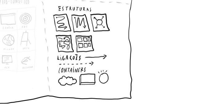 Desenhos/sketches são: