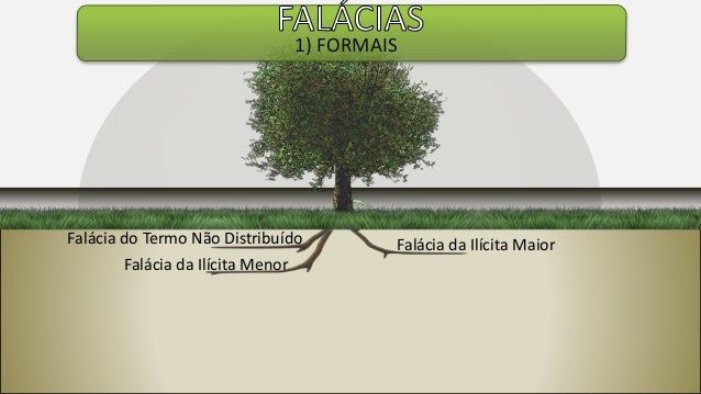 Falácia do Termo Não Distribuído Falácia da Ilícita Menor Falácia da Ilícita Maior 1) FORMAIS