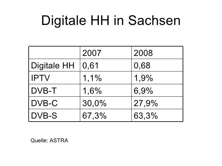 Digitale HH in Sachsen              2007    2008 Digitale HH 0,61    0,68 IPTV        1,1%    1,9% DVB-T       1,6%    6,9...