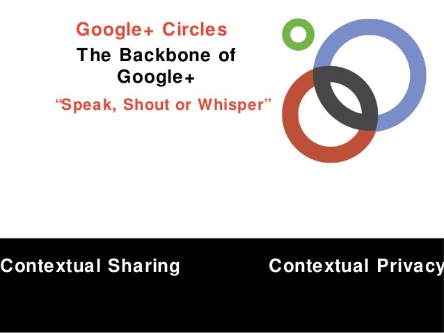 """Google+ Circles The Backbone of Google+ """"Speak, Shout or Whisper""""  Contextual Sharing  Contextual Privacy"""