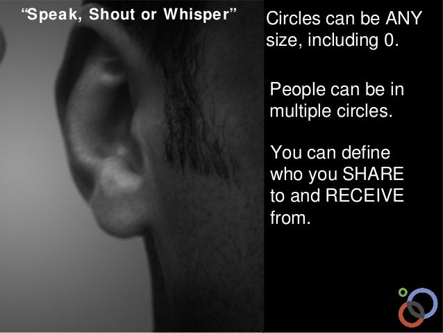 """""""Speak, Shout or Whisper""""  Circles can be ANY size, including 0. People can be in multiple circles. You can define who you..."""