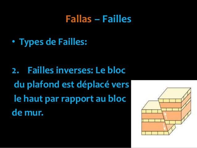 Fallas – Failles• Types de Failles:2. Failles inverses: Le blocdu plafond est déplacé versle haut par rapport au blocde mur.