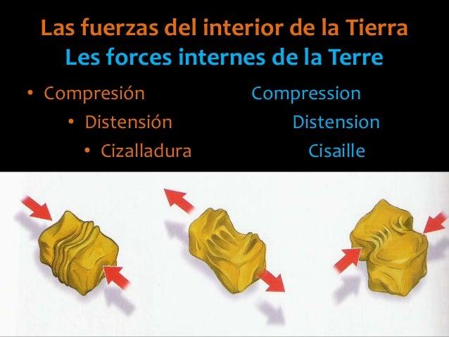 Las fuerzas del interior de la TierraLes forces internes de la Terre• Compresión Compression• Distensión Distension• Cizal...