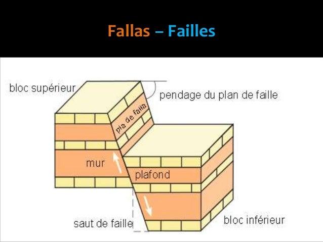 Fallas – Failles