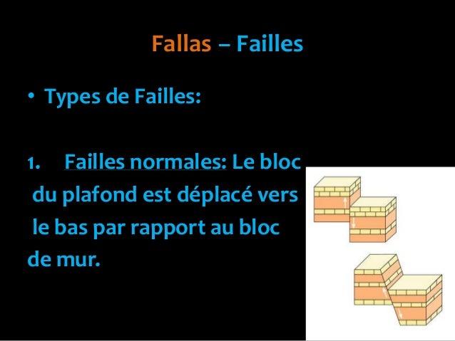 Fallas – Failles• Types de Failles:1. Failles normales: Le blocdu plafond est déplacé versle bas par rapport au blocde mur.