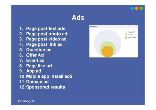 Ads1. Page post text ads2. Page post photo ad3. Page post video ad4. Page post link ad5. Question ad6. Offer Ad7. Event ad...