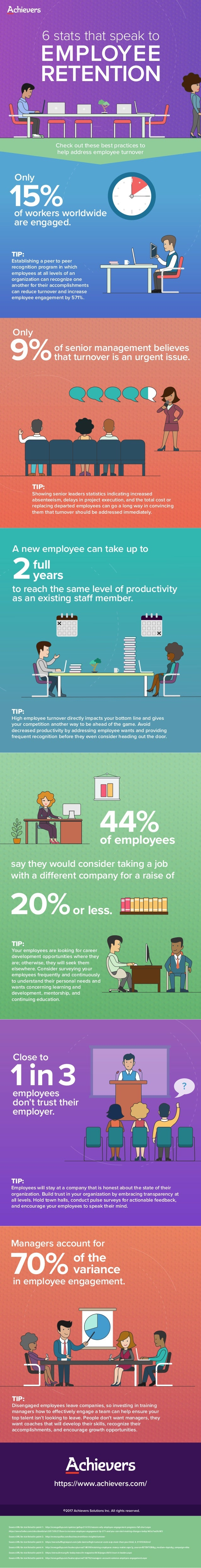 Source URL for stat listed in point 1: http://www.gallup.com/opinion/gallup/216155/reasons-why-employee-engagement-program...
