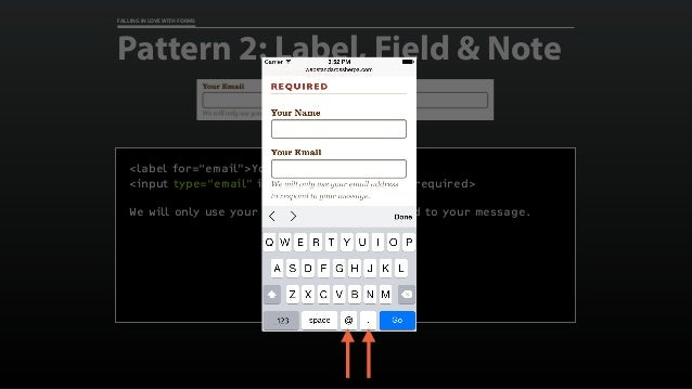 "FALLING IN LOVE WITH FORMS Pattern 2: Label, Field & Note <label for=""email"">Your Email</label> <input type=""email"" id=""em..."