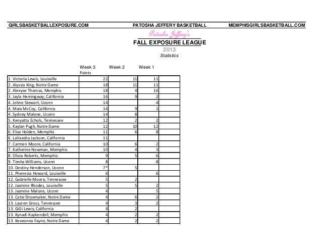 GIRLSBASKETBALLEXPOSURE.COM  PATOSHA JEFFERY BASKETBALL  Patosha Jeffery's FALL EXPOSURE LEAGUE 2013 Statistics Week 3 Poi...