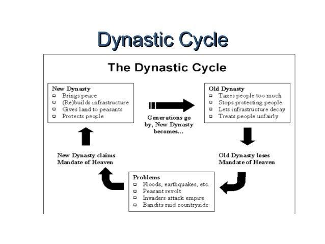 Dynastic cycle