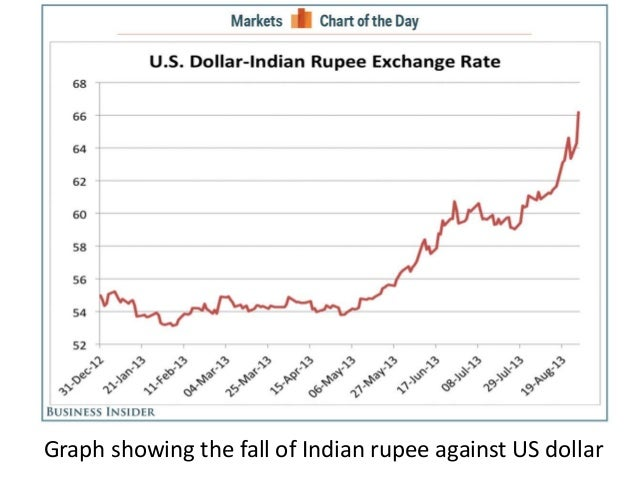 downfall of indian rupee 3 days ago  analysts partly attribute the fall of rupee to a global crisis and trump's 'declaration of a trade war.