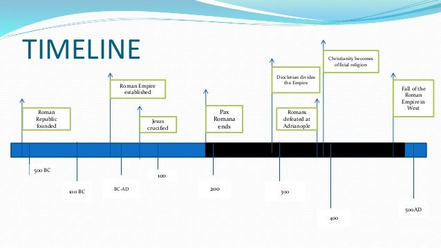 timeline rise and fall of roman Stripped of high priesthood by sulla, an enemy of the julii family, who had  become dictator of rome following victory over marius at the battle.