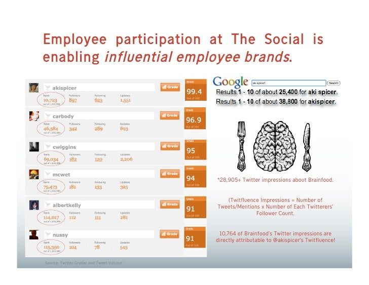 Employee participation at The Social is enabling influential employee brands.                                             ...