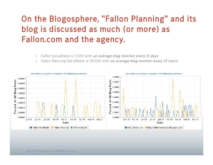 """On the Blogosphere, """"Fallon Planning"""" and its blog is discussed as much (or more) as Fallon.com and the agency.           ..."""