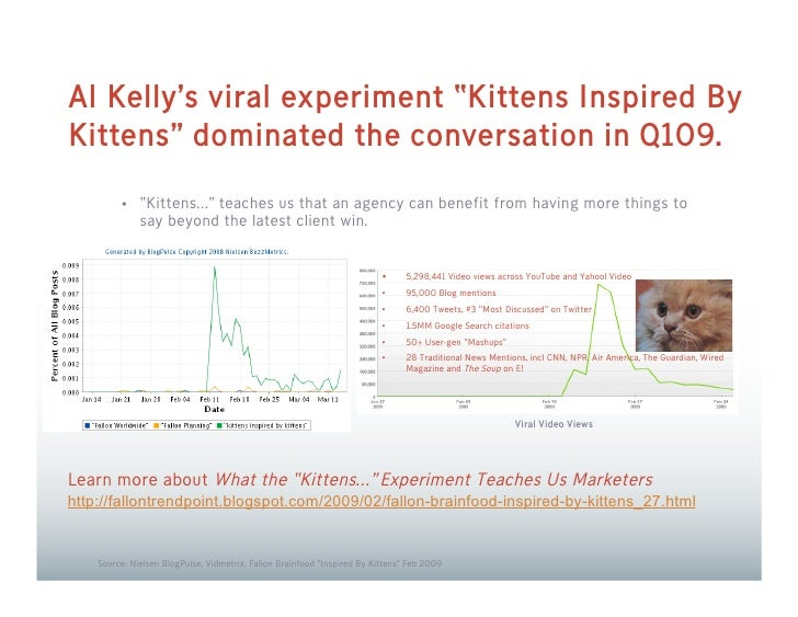 """Al Kelly's viral experiment """"Kittens Inspired By Kittens"""" dominated the conversation in Q109.          • """"Kittens…"""" teache..."""