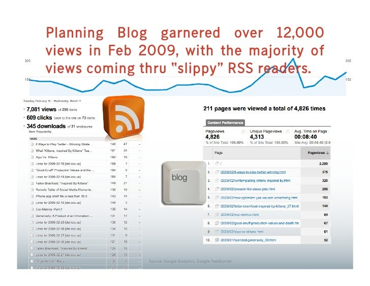 """Planning Blog garnered over 12,000 views in Feb 2009, with the majority of views coming thru """"slippy"""" RSS readers.        ..."""