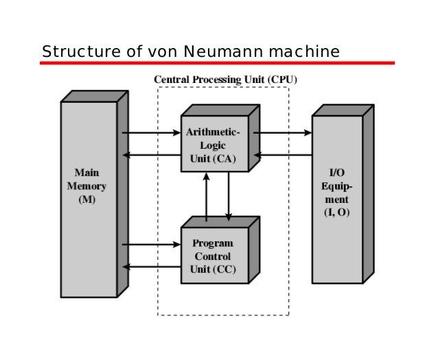 von neumann diagram