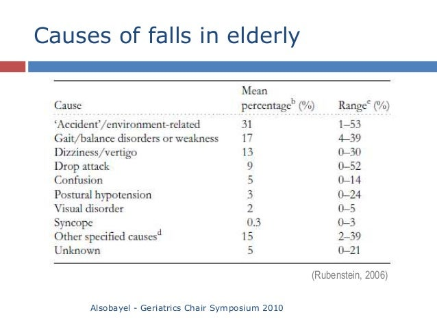 causes of falls in people with Causes of falls in people with dementia people with alzheimer s and other types of dementia tend to be at high risk of falling they are more than three.