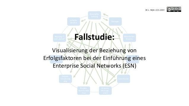 Geschäfts- Leitung Manager Mitarbeiter- Struktur Kultur Community Wissens- Manage- ment Projekt- Kommunika - tion Projekt-...