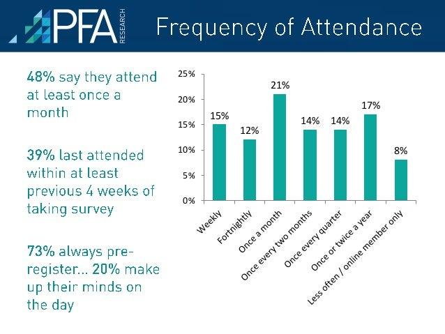 3% 3% 3% 3% 3% 5% 6% 8% 9% 12% 32% 33% 0% 10% 20% 30% 40% Cornwall Digital Meet Up Social Media Café Penwith Business Club...