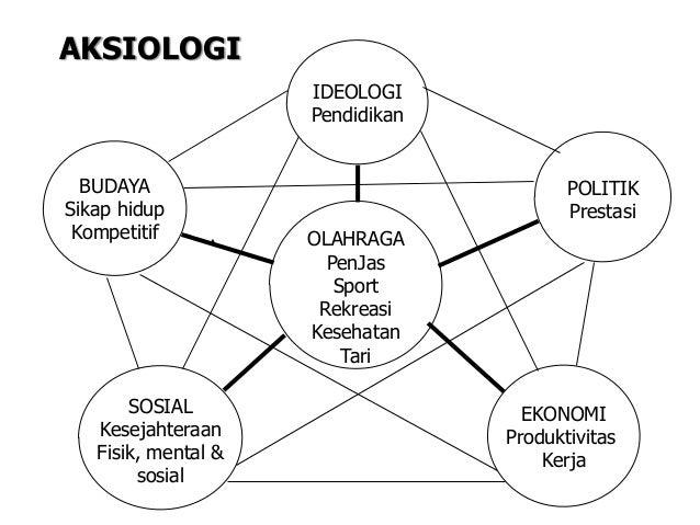 AKSIOLOGI IDEOLOGI Pendidikan BUDAYA Sikap hidup Kompetitif SOSIAL Kesejahteraan Fisik, mental & sosial EKONOMI Produktivi...