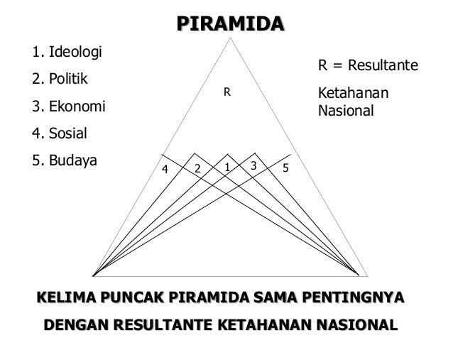 4 2 1 3 5 PIRAMIDA 1. Ideologi 2. Politik 3. Ekonomi 4. Sosial 5. Budaya R = Resultante Ketahanan Nasional R KELIMA PUNCAK...