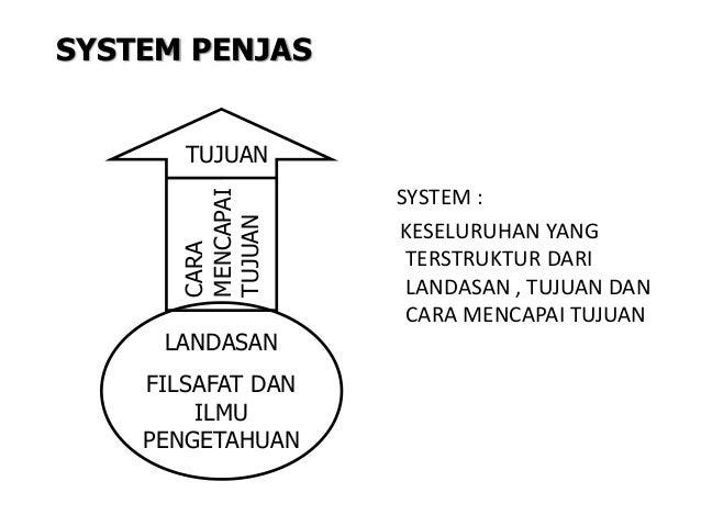 SYSTEM PENJAS SYSTEM : KESELURUHAN YANG TERSTRUKTUR DARI LANDASAN , TUJUAN DAN CARA MENCAPAI TUJUAN TUJUAN CARA MENCAPAI T...