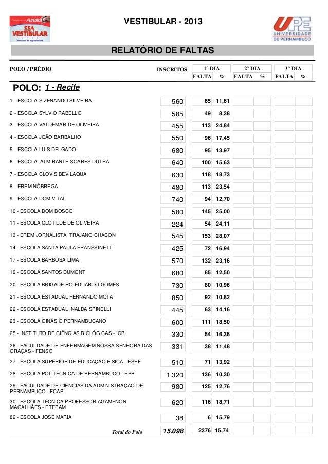 VESTIBULAR - 2013                                       RELATÓRIO DE FALTASPOLO / PRÉDIO                                  ...