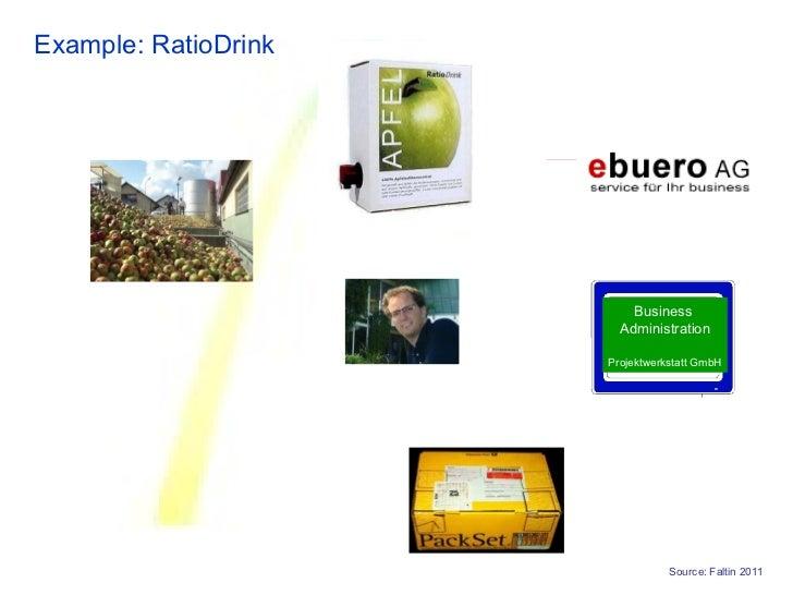 Example: RatioDrink                          Business                        Administration                      Projektwe...