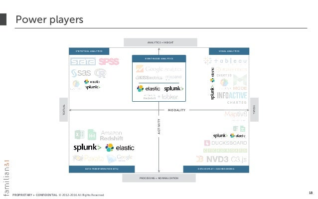 PROPRIETARY + CONFIDENTIAL © 2012-2016 All Rights Reserved Power players 18 EVENT-BASED ANALYTICS + TEXTUAL VISUAL ANALYTI...