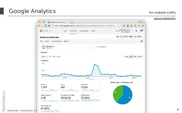 PROPRIETARY + CONFIDENTIAL © 2012-2016 All Rights Reserved Google Analytics for website traffic 24 GOOGLE.COM/ANAYTICS
