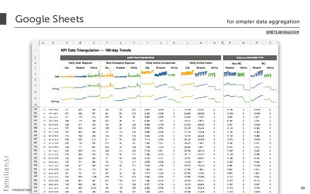 PROPRIETARY + CONFIDENTIAL © 2012-2016 All Rights Reserved Google Sheets for simpler data aggregation 29 SHEETS.GOOGLE.COM