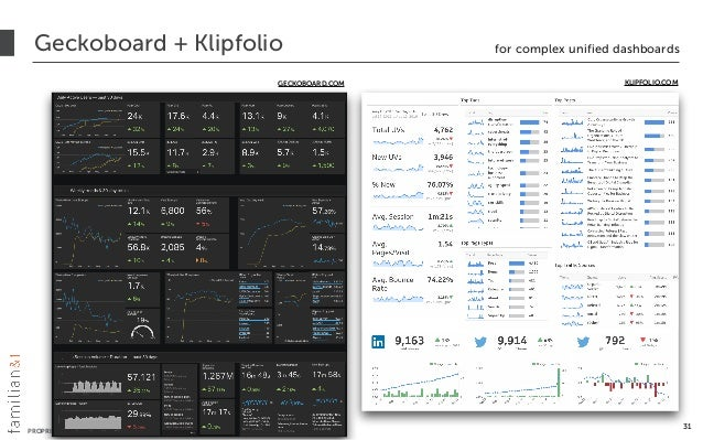 PROPRIETARY + CONFIDENTIAL © 2012-2016 All Rights Reserved Geckoboard + Klipfolio for complex unified dashboards 31 GECKOB...